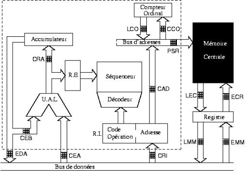 Arquitectura informática