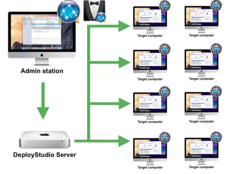 Cómo implementar imágenes capturadas con DeployStudio