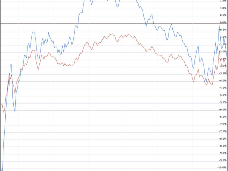 Cómo Tim Cook revirtió la caída del precio de las acciones de Apple