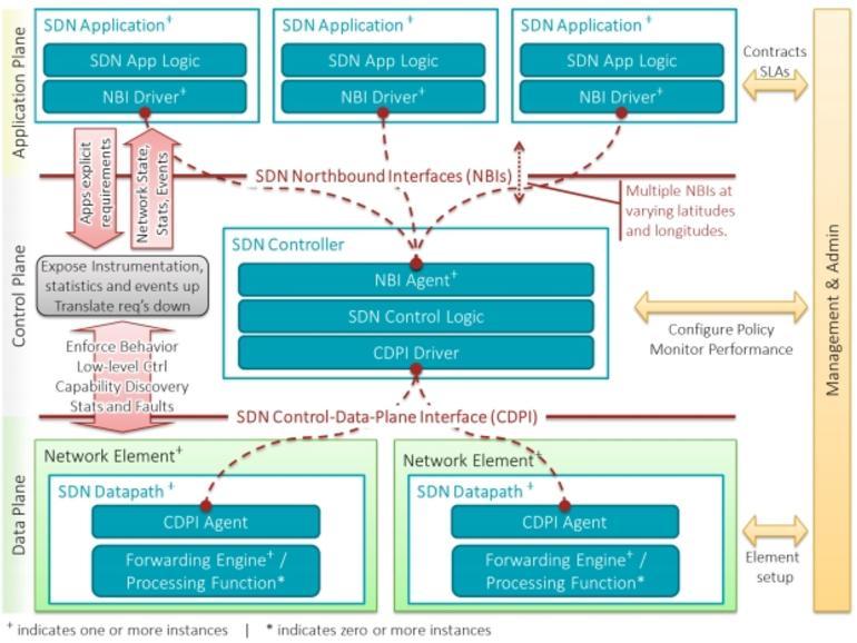 Cómo las redes definidas por software beneficiarán a la TI y a las organizaciones
